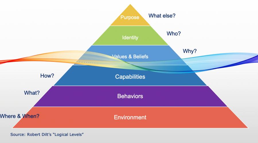 Managing-Change